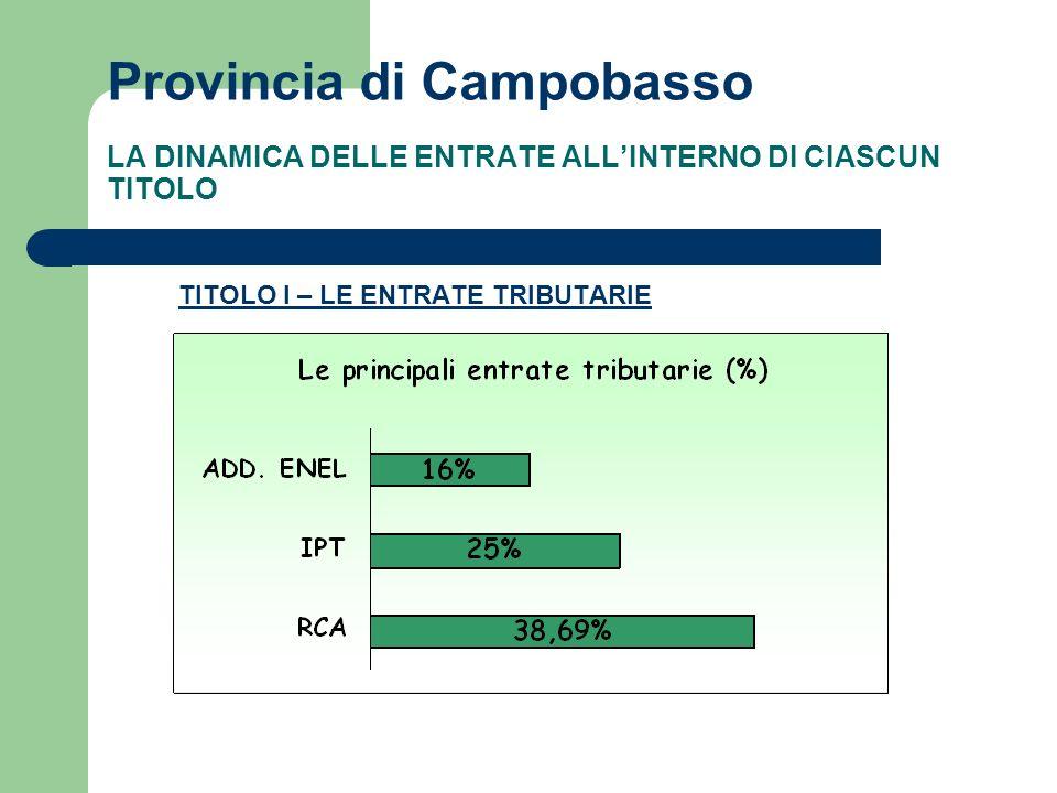 Provincia di Campobasso LA DINAMICA DELLE ENTRATE ALLINTERNO DI CIASCUN TITOLO TITOLO I – LE ENTRATE TRIBUTARIE