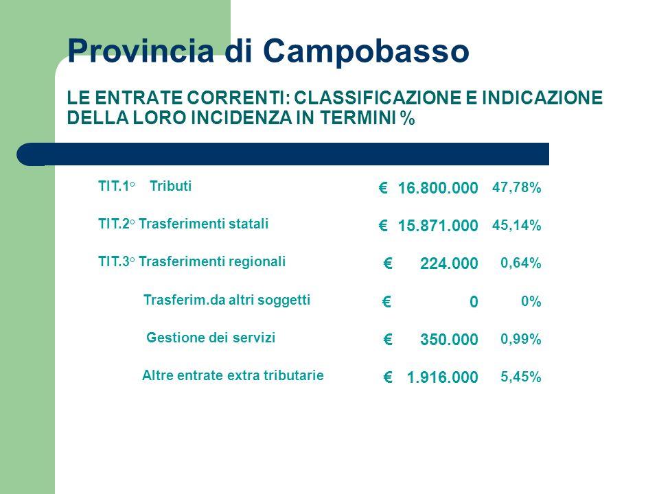 Provincia di Campobasso LE ENTRATE CORRENTI: CLASSIFICAZIONE E INDICAZIONE DELLA LORO INCIDENZA IN TERMINI % TIT.1° Tributi 16.800.000 47,78% TIT.2° Trasferimenti statali 15.871.000 45,14% TIT.3° Trasferimenti regionali 224.000 0,64% Trasferim.da altri soggetti 0 0% Gestione dei servizi 350.000 0,99% Altre entrate extra tributarie 1.916.000 5,45%