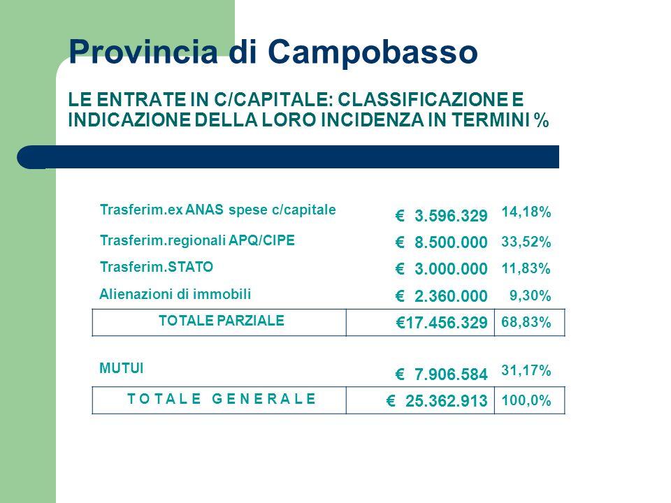 Provincia di Campobasso LE ENTRATE IN C/CAPITALE: CLASSIFICAZIONE E INDICAZIONE DELLA LORO INCIDENZA IN TERMINI % Trasferim.ex ANAS spese c/capitale 3.596.329 14,18% Trasferim.regionali APQ/CIPE 8.500.000 33,52% Trasferim.STATO 3.000.000 11,83% Alienazioni di immobili 2.360.000 9,30% TOTALE PARZIALE 17.456.329 68,83% MUTUI 7.906.584 31,17% T O T A L E G E N E R A L E 25.362.913 100,0%