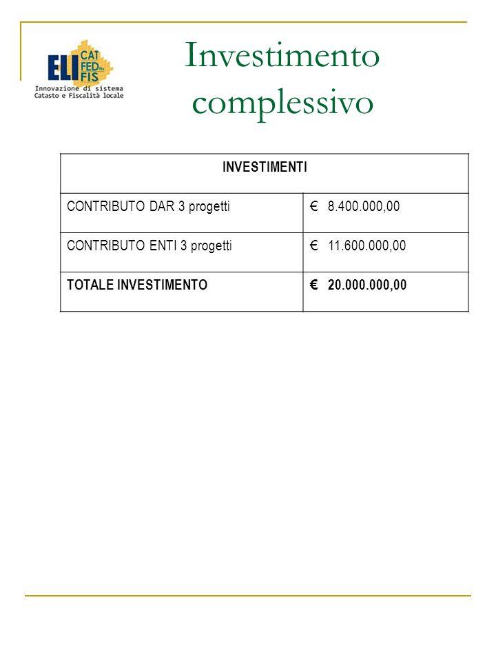 Investimento complessivo INVESTIMENTI CONTRIBUTO DAR 3 progetti 8.400.000,00 CONTRIBUTO ENTI 3 progetti 11.600.000,00 TOTALE INVESTIMENTO 20.000.000,00