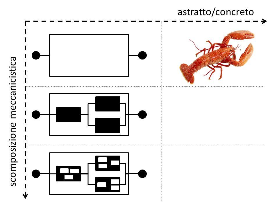 astratto/concreto scomposizione meccanicistica
