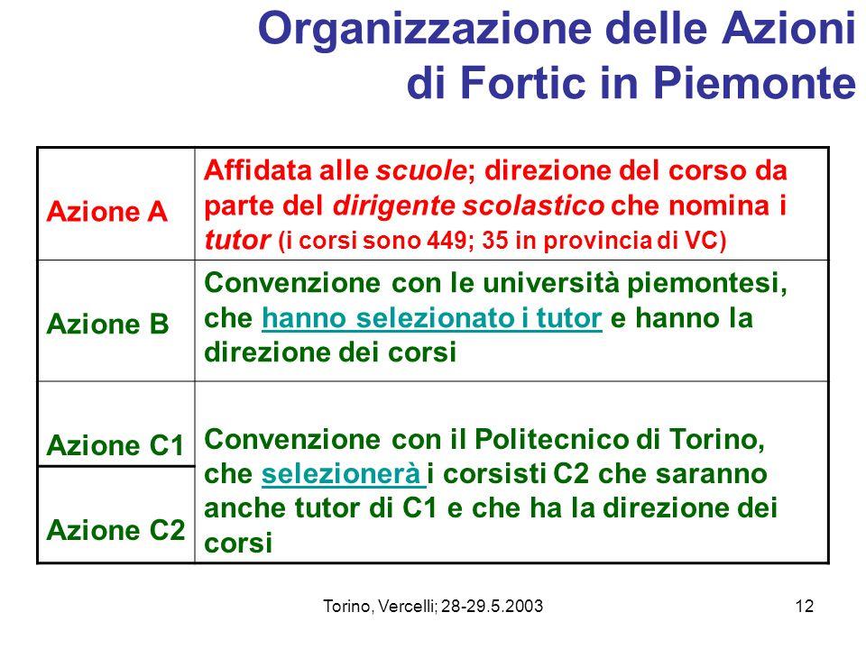 Torino, Vercelli; 28-29.5.200312 Organizzazione delle Azioni di Fortic in Piemonte Azione A Affidata alle scuole; direzione del corso da parte del dir
