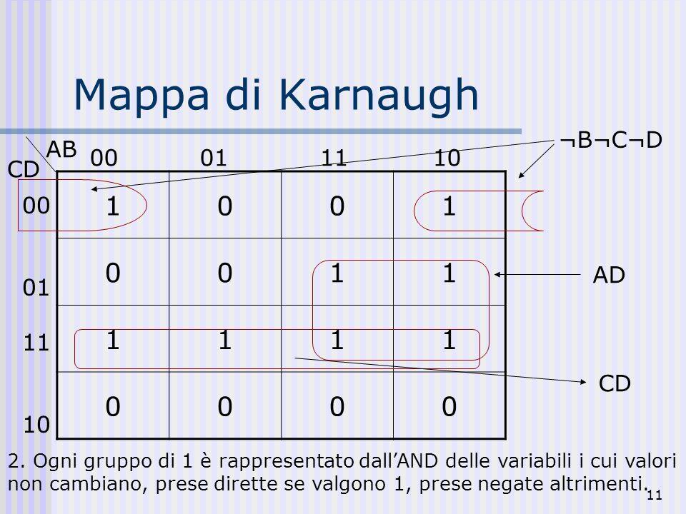 11 Mappa di Karnaugh 1001 0011 1111 0000 CD AB 00 01 11 10 00 01 1110 2. Ogni gruppo di 1 è rappresentato dallAND delle variabili i cui valori non cam