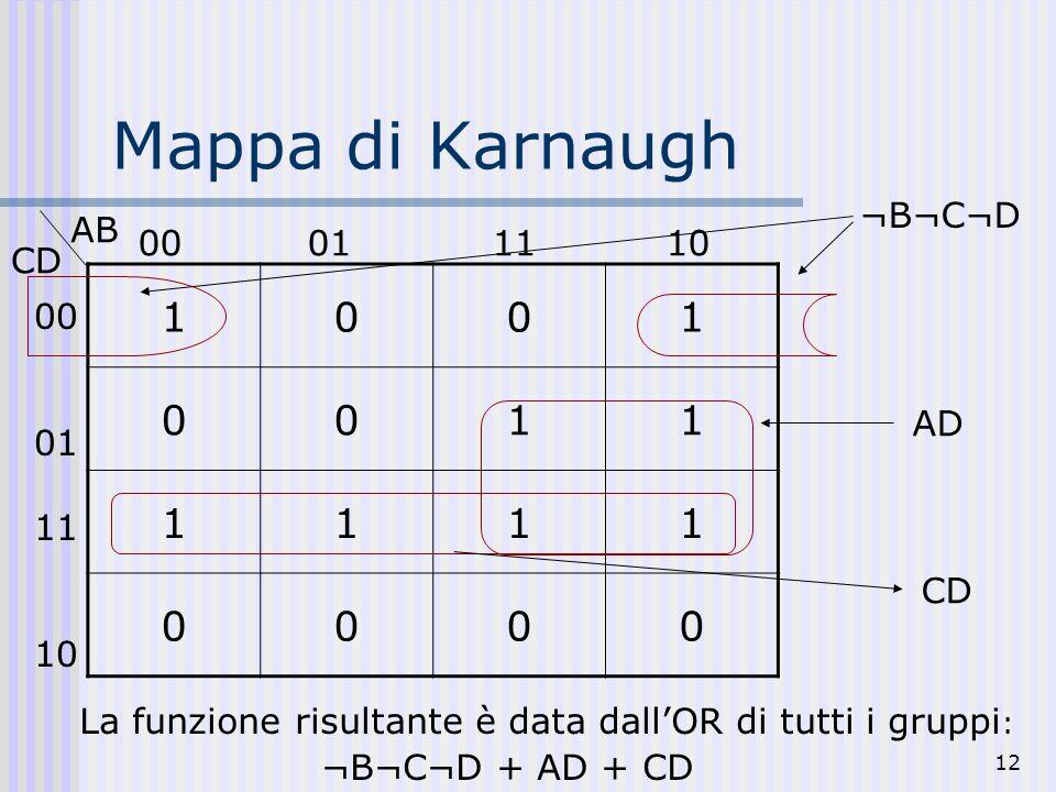 12 Mappa di Karnaugh 1001 0011 1111 0000 CD AB 00 01 11 10 00 01 1110 ¬B¬C¬D AD CD ¬B¬C¬D + AD + CD La funzione risultante è data dallOR di tutti i gr