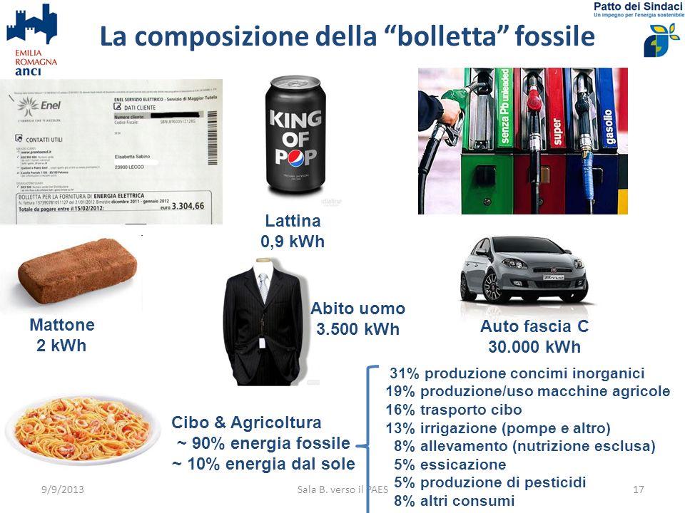 La composizione della bolletta fossile 9/9/2013Sala B. verso il PAES17 Lattina 0,9 kWh Abito uomo 3.500 kWh Auto fascia C 30.000 kWh Mattone 2 kWh Cib