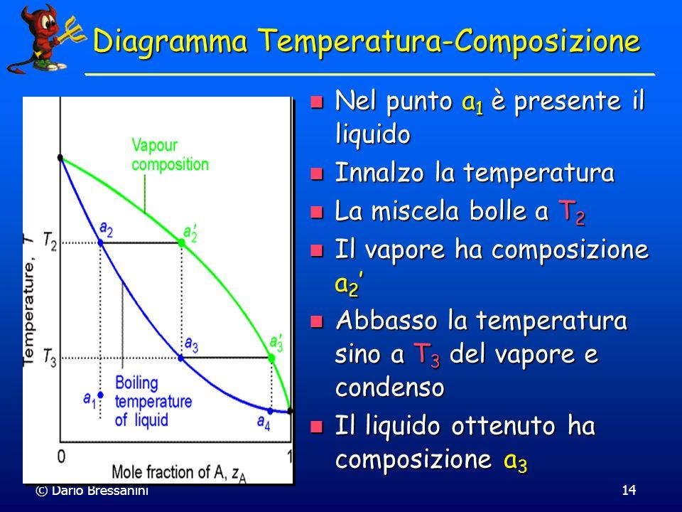 © Dario Bressanini14 Nel punto a 1 è presente il liquido Nel punto a 1 è presente il liquido Innalzo la temperatura Innalzo la temperatura La miscela