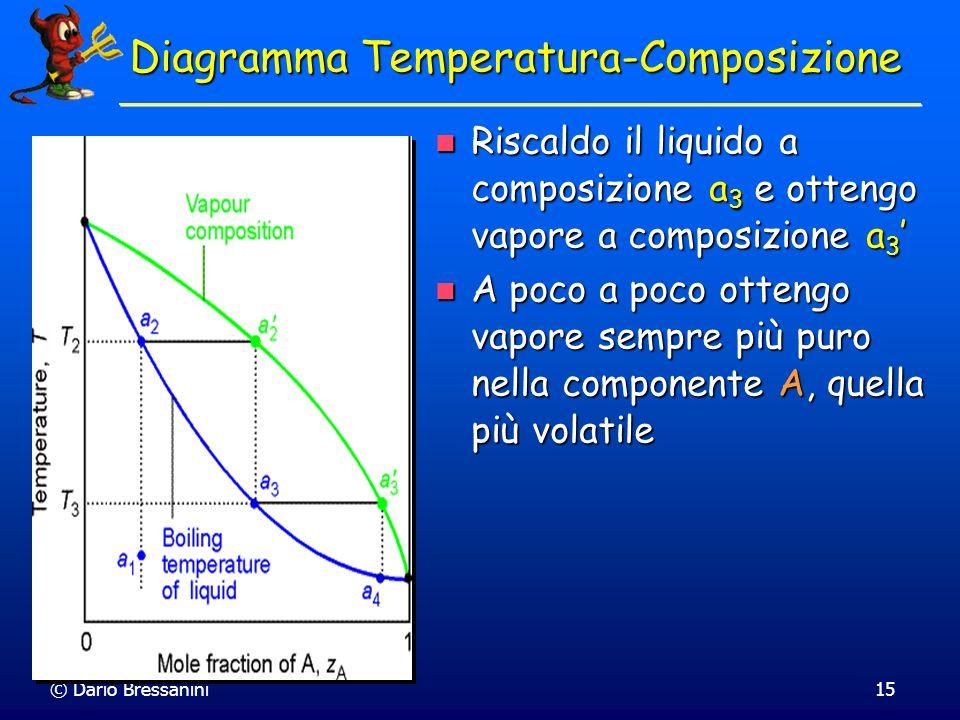 © Dario Bressanini15 Riscaldo il liquido a composizione a 3 e ottengo vapore a composizione a 3 Riscaldo il liquido a composizione a 3 e ottengo vapor