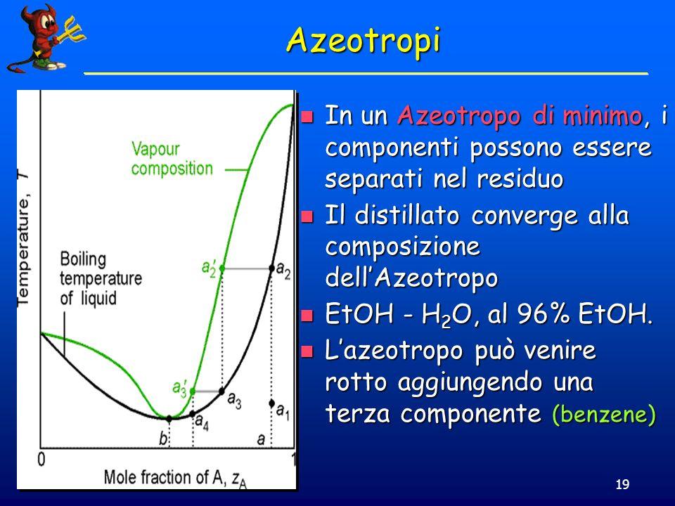 © Dario Bressanini19 Azeotropi In un Azeotropo di minimo, i componenti possono essere separati nel residuo In un Azeotropo di minimo, i componenti pos