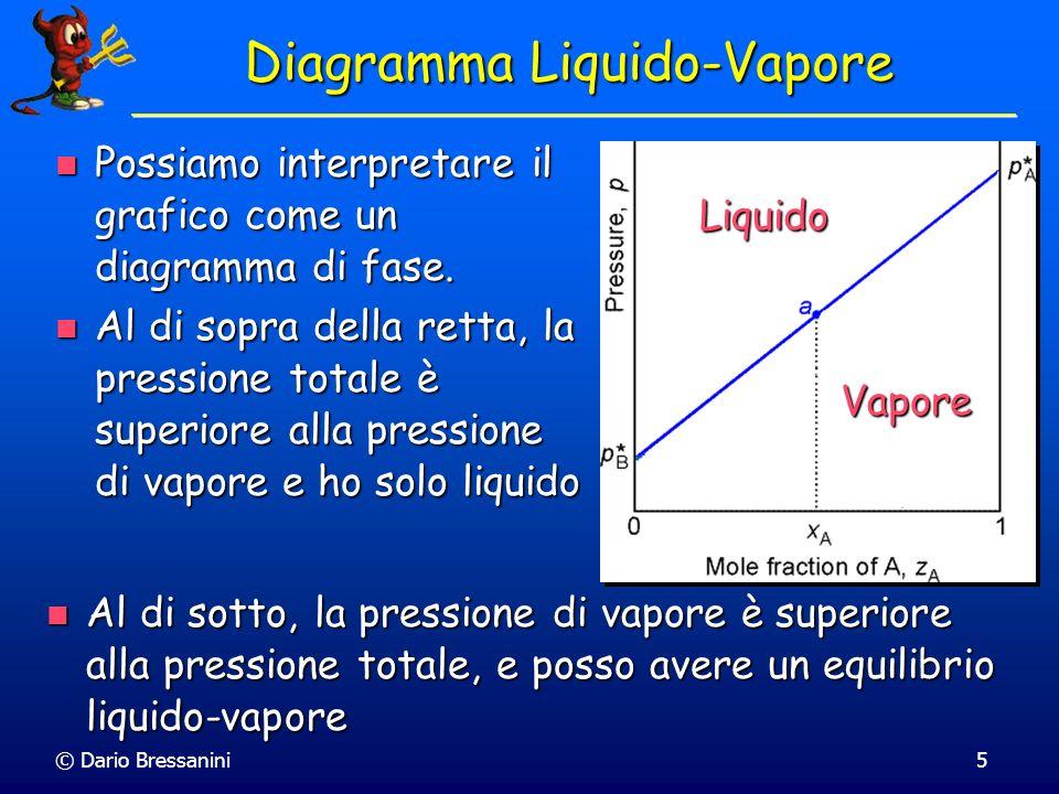 © Dario Bressanini6 Diagramma Liquido-Vapore Possiamo ora calcolare la composizione del vapore (y) e la pressione totale assumendo la legge di Dalton Possiamo ora calcolare la composizione del vapore (y) e la pressione totale assumendo la legge di Dalton Y A = p A /p Y B = p B /p Y A = p A /p Y B = p B /p