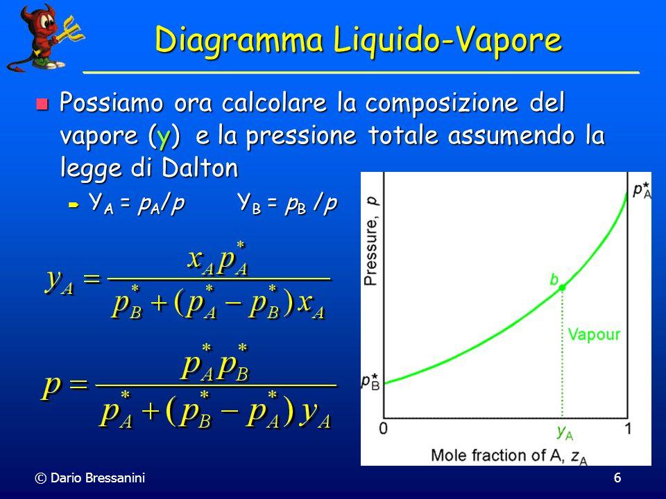 © Dario Bressanini6 Diagramma Liquido-Vapore Possiamo ora calcolare la composizione del vapore (y) e la pressione totale assumendo la legge di Dalton