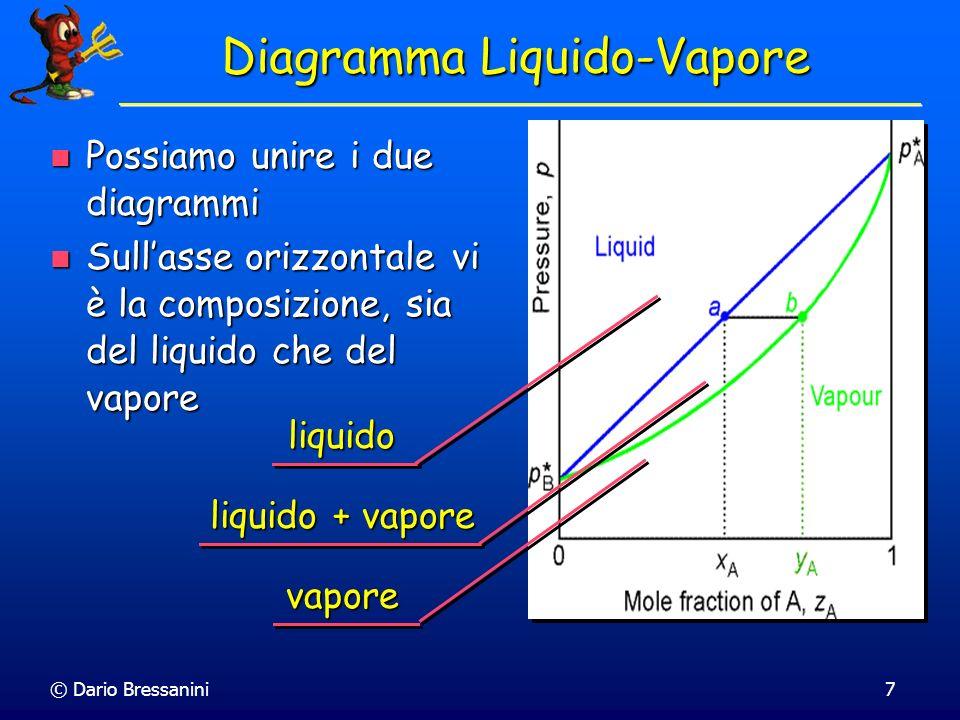 © Dario Bressanini7 Diagramma Liquido-Vapore Possiamo unire i due diagrammi Possiamo unire i due diagrammi Sullasse orizzontale vi è la composizione,