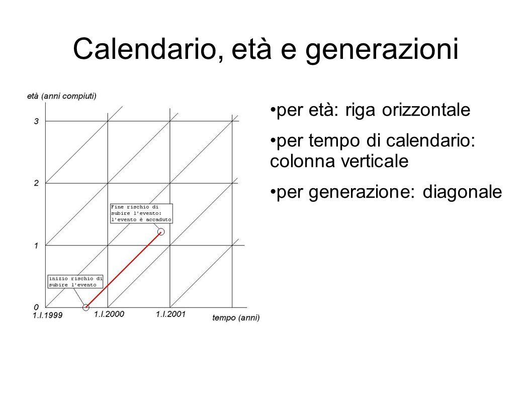 Calendario, età e generazioni per età: riga orizzontale per tempo di calendario: colonna verticale per generazione: diagonale