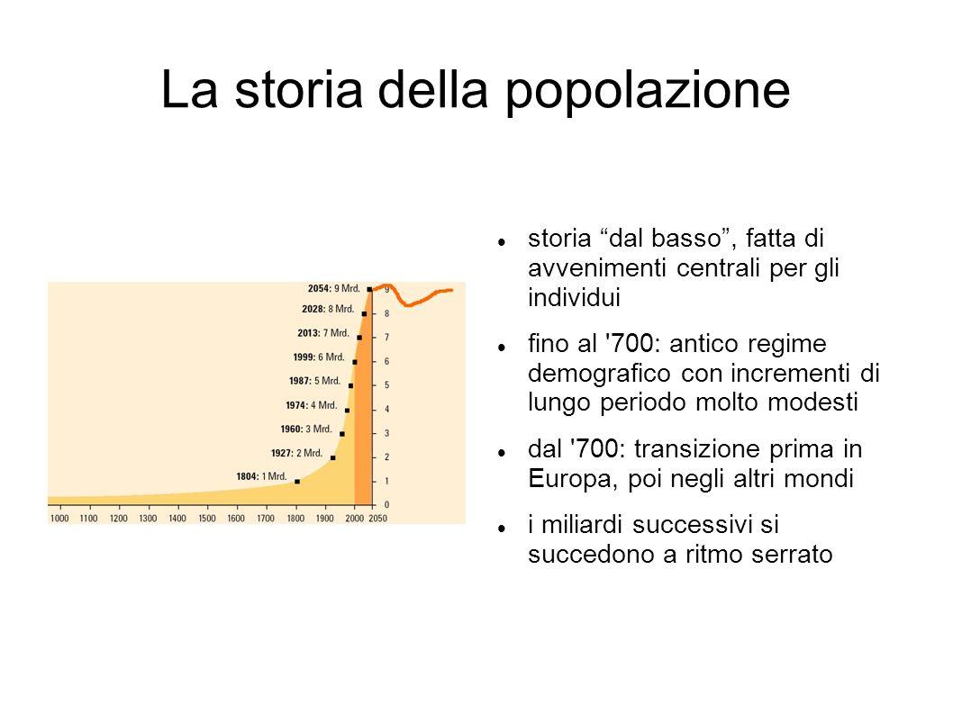 La storia della popolazione storia dal basso, fatta di avvenimenti centrali per gli individui fino al '700: antico regime demografico con incrementi d