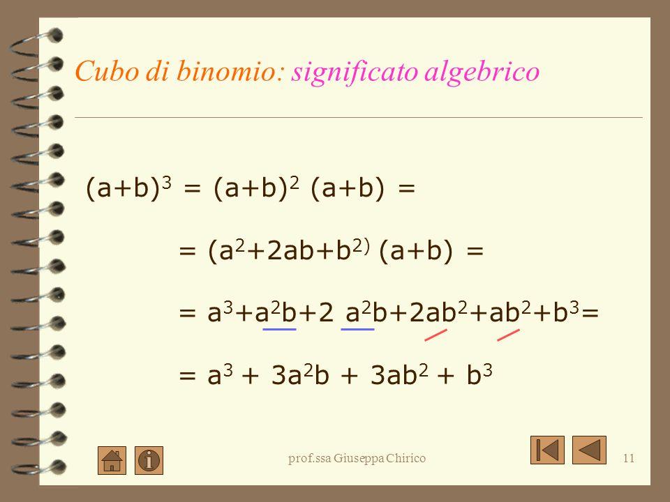 prof.ssa Giuseppa Chirico10 Cubo di un Binomio Cerchiamo la regola La regola Il significato geometrico Esempi Esercizi proposti