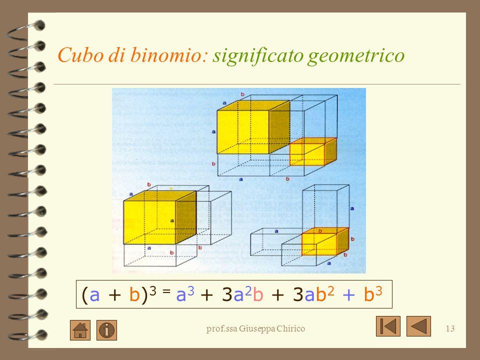 prof.ssa Giuseppa Chirico12 Cubo di binomio: la regola ( a + b ) 3 = a 3 + 3a 2 b + 3ab 2 + b 3 Il cubo di un binomio è un quadrinomio avente per term