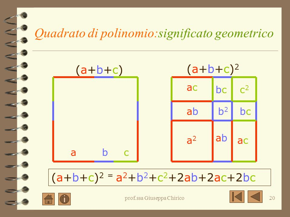 prof.ssa Giuseppa Chirico19 Quadrato di polinomio: la regola (a+b+c) 2 = a 2 +b 2 +c 2 +2ab+2ac+2bc Il quadrato di un polinomio di un numero qualsiasi