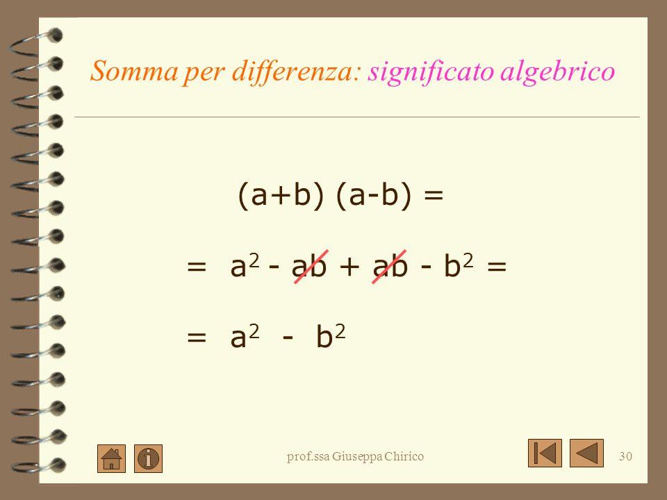 prof.ssa Giuseppa Chirico29 Somma per differenza Cerchiamo la regola La regola Esempi Esercizi proposti