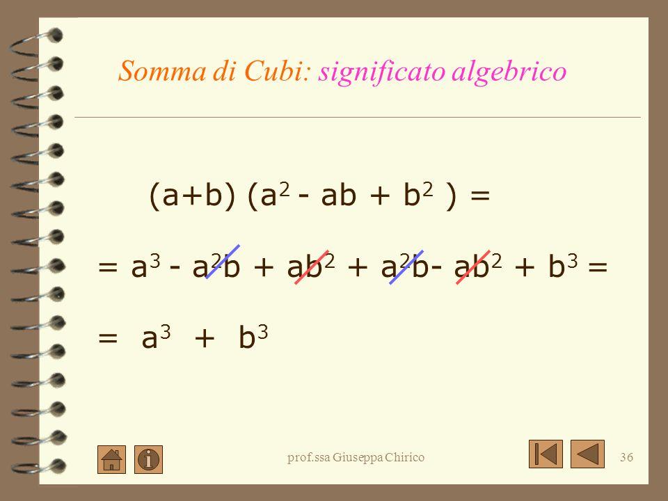 prof.ssa Giuseppa Chirico35 Altri Prodotti Notevoli Somma di cubi Differenza di cubi La regola Esempi Esercizi proposti