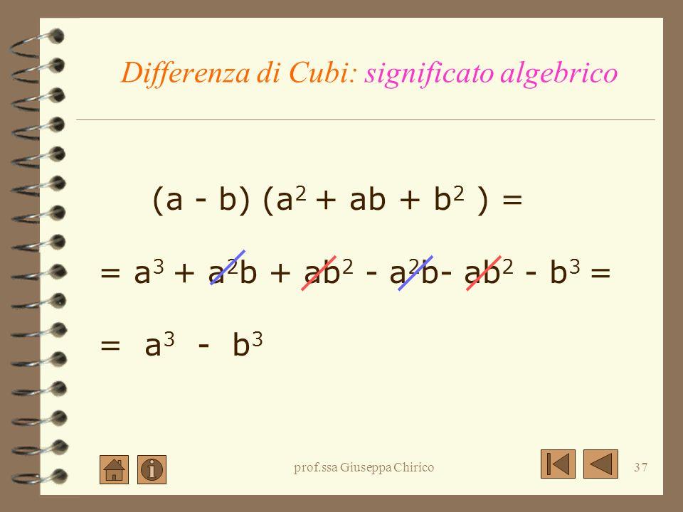 prof.ssa Giuseppa Chirico36 Somma di Cubi: significato algebrico (a+b) (a 2 - ab + b 2 ) = = a 3 - a 2 b + ab 2 + a 2 b- ab 2 + b 3 = = a 3 + b 3