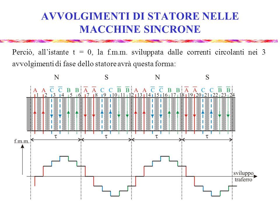 AVVOLGIMENTI DI STATORE NELLE MACCHINE SINCRONE Perciò, allistante t = 0, la f.m.m. sviluppata dalle correnti circolanti nei 3 avvolgimenti di fase de