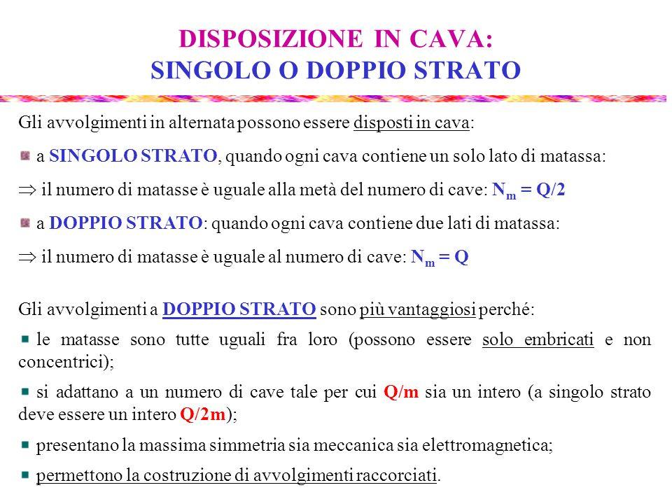 DISPOSIZIONE IN CAVA: SINGOLO O DOPPIO STRATO Gli avvolgimenti in alternata possono essere disposti in cava: a SINGOLO STRATO, quando ogni cava contie