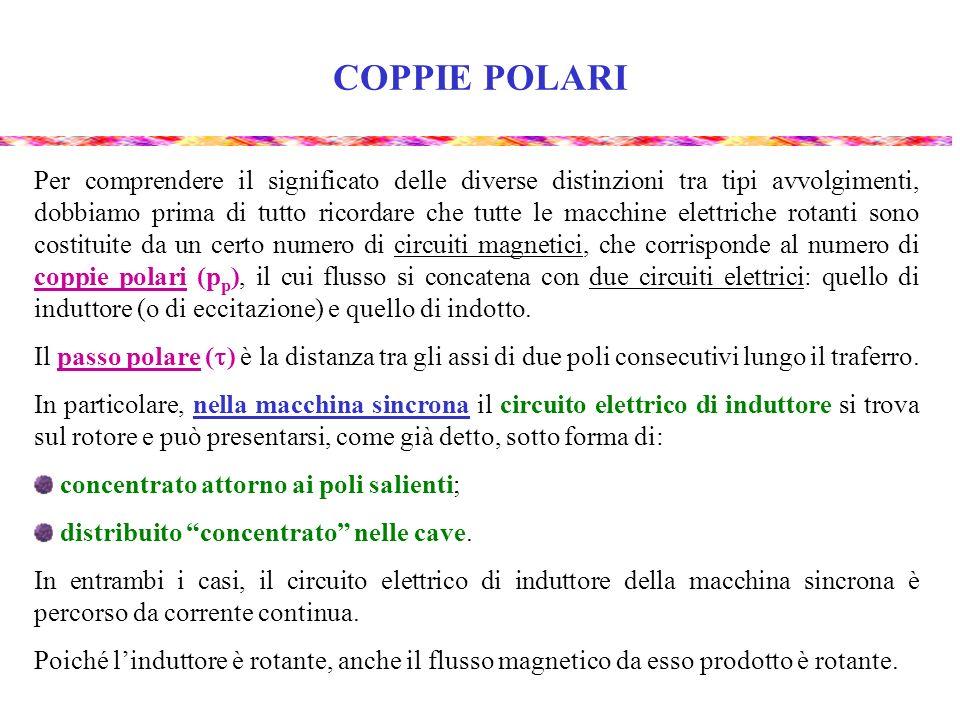 CIRCUITI ELETTRICI E MAGNETICI NELLE MACCHINE SINCRONE NS N N N S S S p p = 3 n° poli p = 6 n° cave di statore Q = 36 n° fasi m = 3 n° cave di statore per polo e per fase q = 2 p p = 1 n° poli p = 2 n° cave di statore Q = 48 n° fasi m = 3 n° cave di statore per polo e per fase q = 8 Macchina sincrona con avvolgimento di induttore (rotore) concentrato attorno ai poli salienti (p p 2) : Macchina sincrona con avvolgimento di induttore (rotore) distribuito concentrato nelle cave (p p = 1 o 2) :