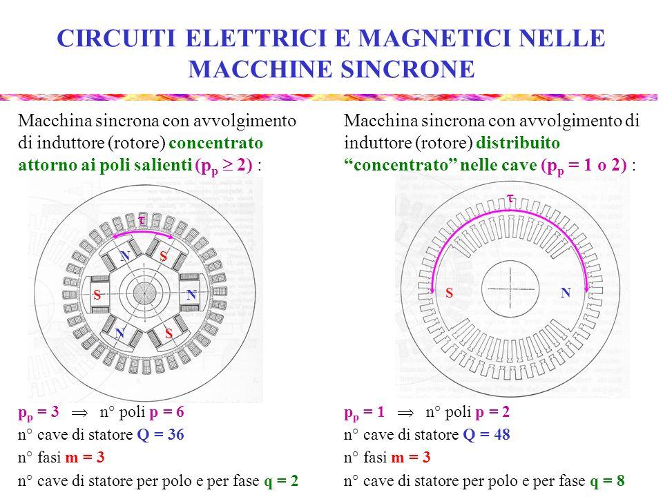 CIRCUITI ELETTRICI E MAGNETICI NELLE MACCHINE SINCRONE NS N N N S S S p p = 3 n° poli p = 6 n° cave di statore Q = 36 n° fasi m = 3 n° cave di statore