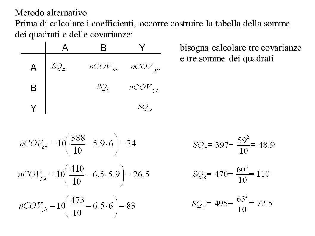 Metodo alternativo Prima di calcolare i coefficienti, occorre costruire la tabella della somme dei quadrati e delle covarianze: bisogna calcolare tre