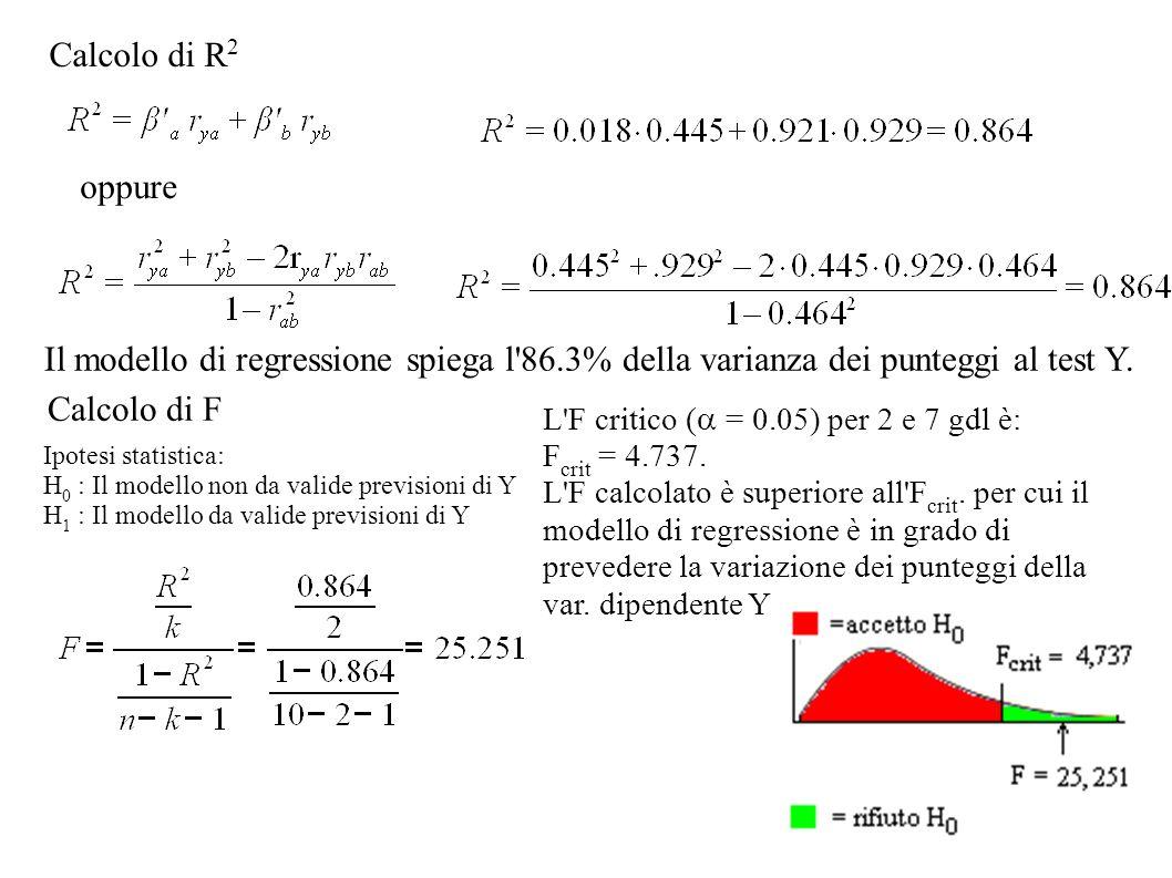 Calcolo di R 2 Il modello di regressione spiega l'86.3% della varianza dei punteggi al test Y. Calcolo di F L'F critico ( = 0.05) per 2 e 7 gdl è: F c