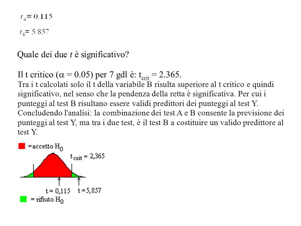 Il t critico ( = 0.05) per 7 gdl è: t crit = 2.365. Tra i t calcolati solo il t della variabile B risulta superiore al t critico e quindi significativ