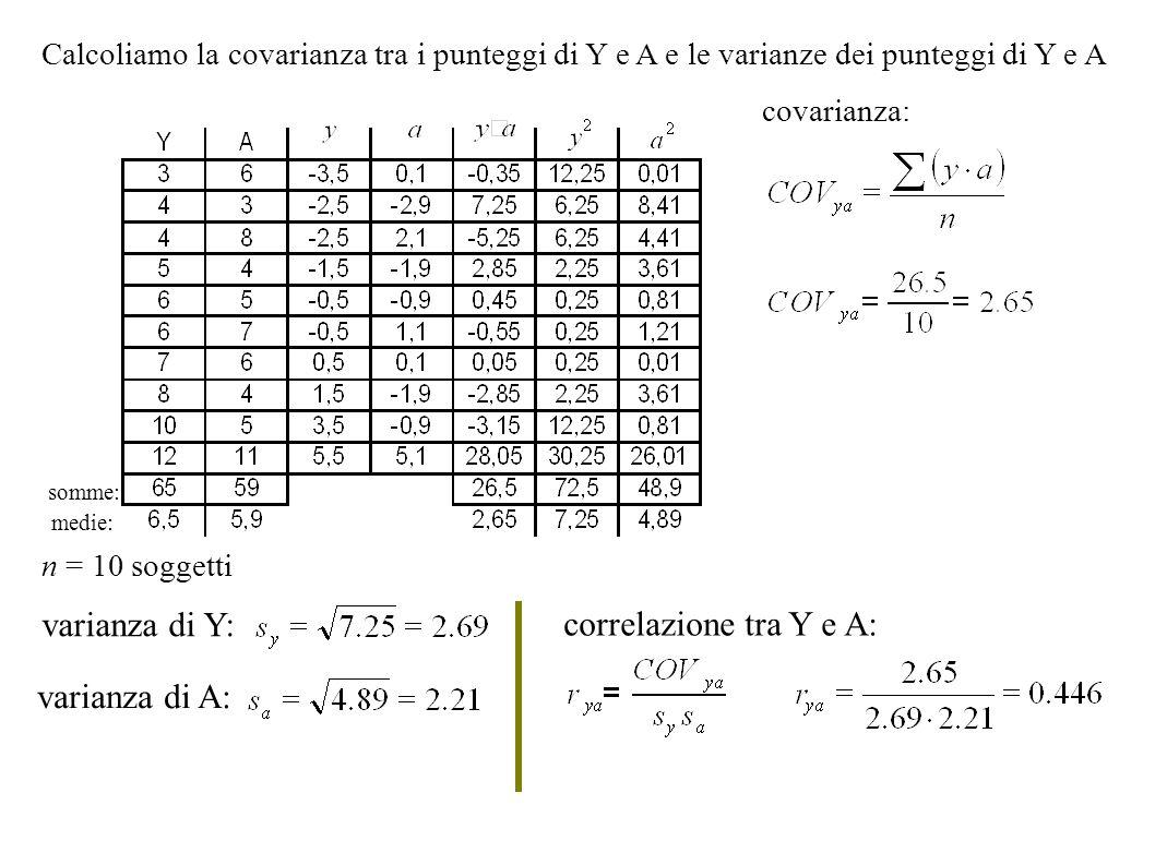 somme: medie: Calcoliamo la covarianza tra i punteggi di Y e A e le varianze dei punteggi di Y e A covarianza: varianza di Y: varianza di A: n = 10 so