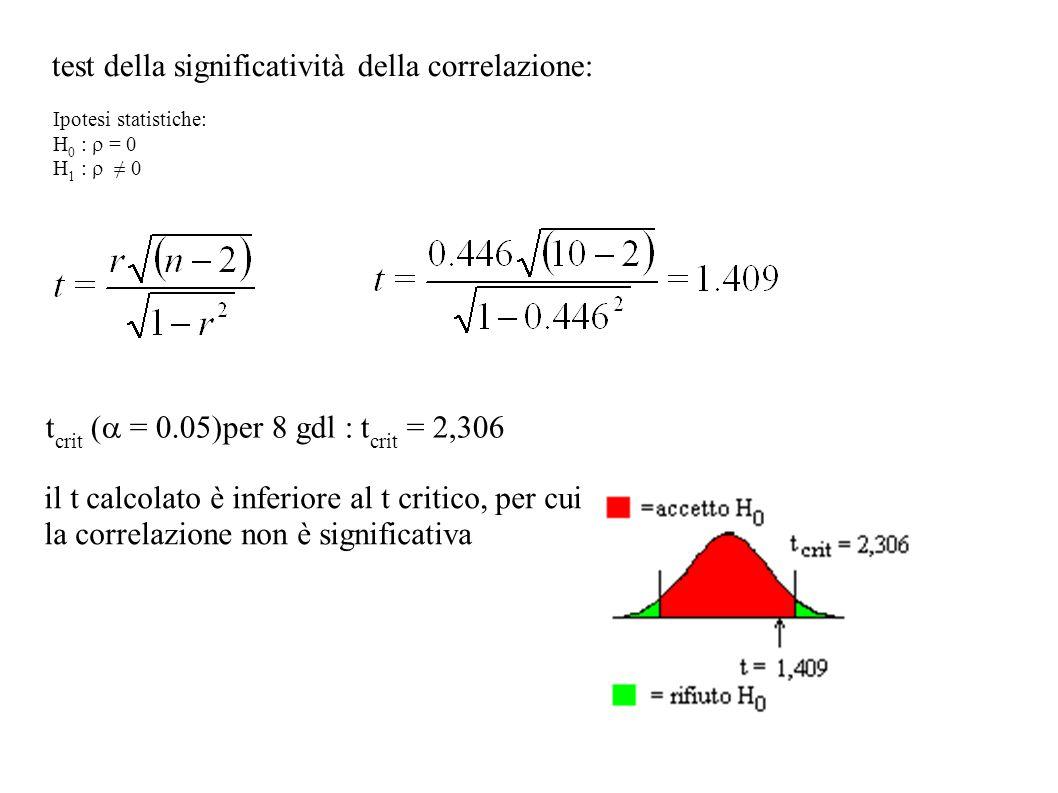 test della significatività della correlazione: t crit ( = 0.05)per 8 gdl : t crit = 2,306 il t calcolato è inferiore al t critico, per cui la correlaz