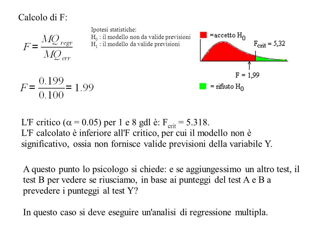 Calcolo di F: L'F critico ( = 0.05) per 1 e 8 gdl è: F crit = 5.318. L'F calcolato è inferiore all'F critico, per cui il modello non è significativo,