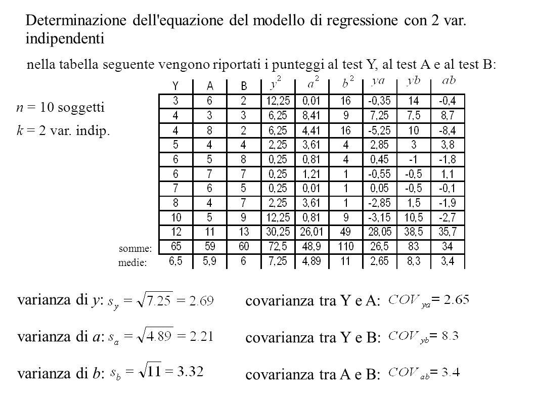 Determinazione dell'equazione del modello di regressione con 2 var. indipendenti nella tabella seguente vengono riportati i punteggi al test Y, al tes