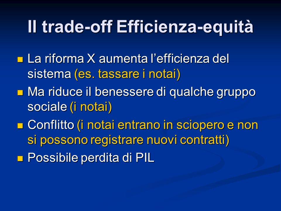 Il trade-off Efficienza-equità La riforma X aumenta lefficienza del sistema (es. tassare i notai) La riforma X aumenta lefficienza del sistema (es. ta