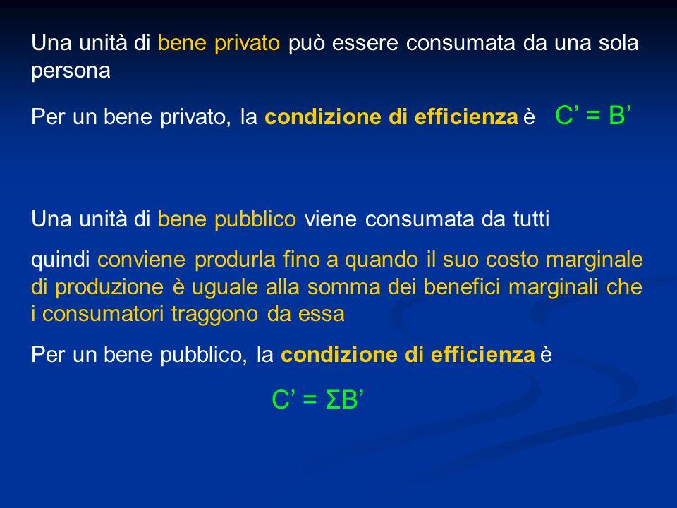 Una unità di bene privato può essere consumata da una sola persona Per un bene privato, la condizione di efficienza è C = B Una unità di bene pubblico