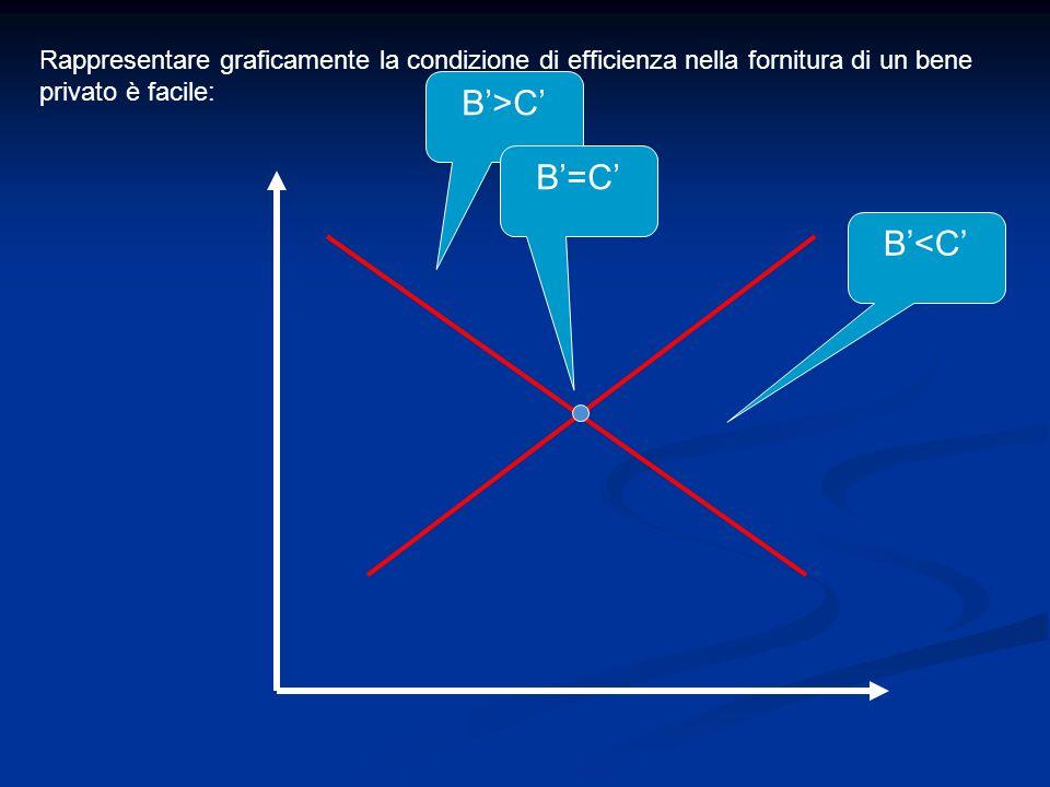 Rappresentare graficamente la condizione di efficienza nella fornitura di un bene privato è facile: B>C B=C B<C