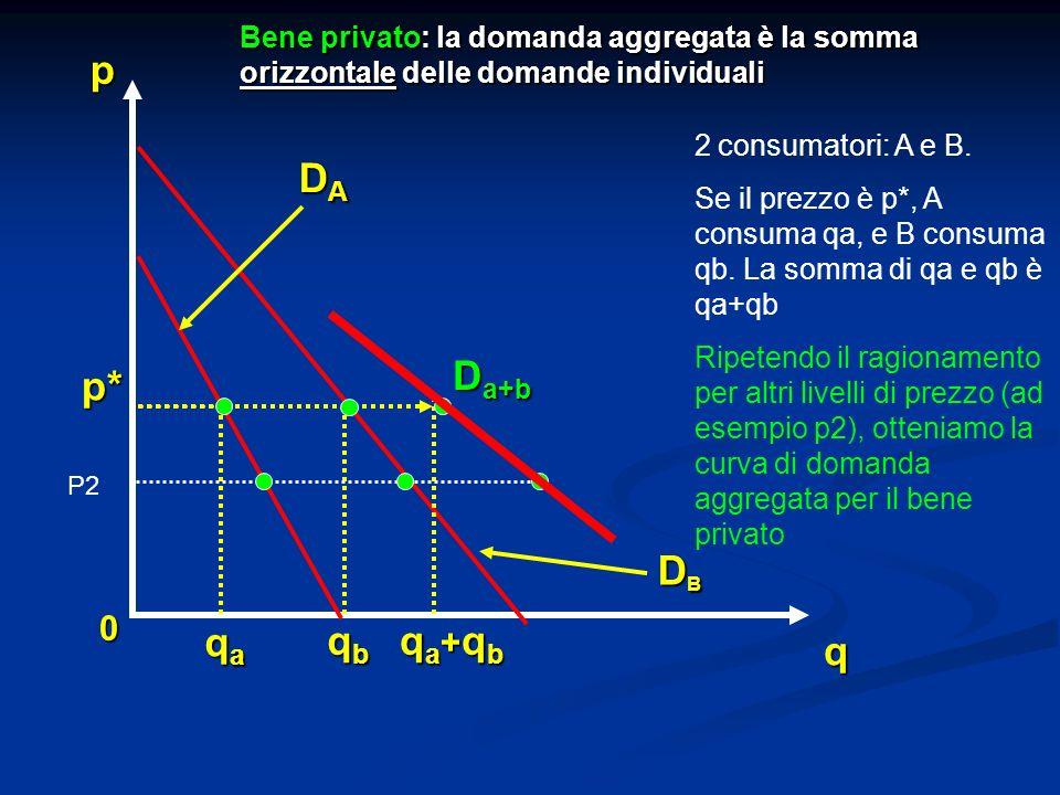0 q D a+b p* p Bene privato: la domanda aggregata è la somma orizzontale delle domande individuali DBDBDBDB DADADADA qaqaqaqa qbqbqbqb qa+qbqa+qbqa+qb