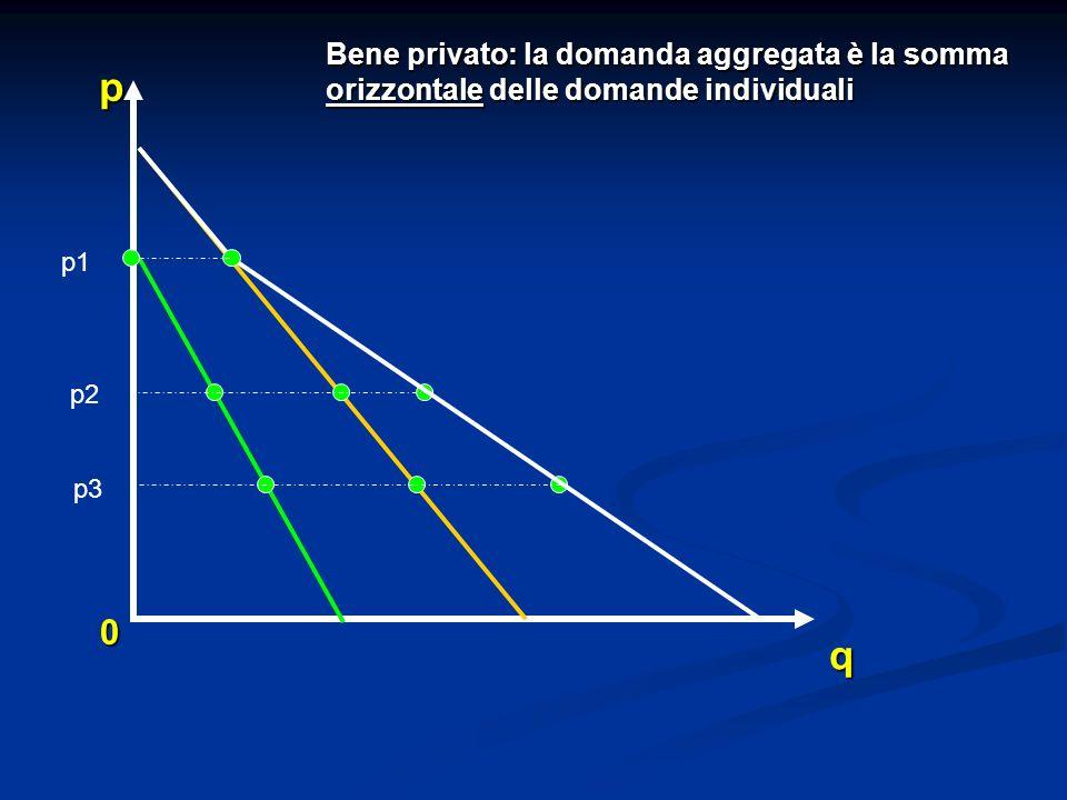 0 q p Bene privato: la domanda aggregata è la somma orizzontale delle domande individuali p1 p2 p3
