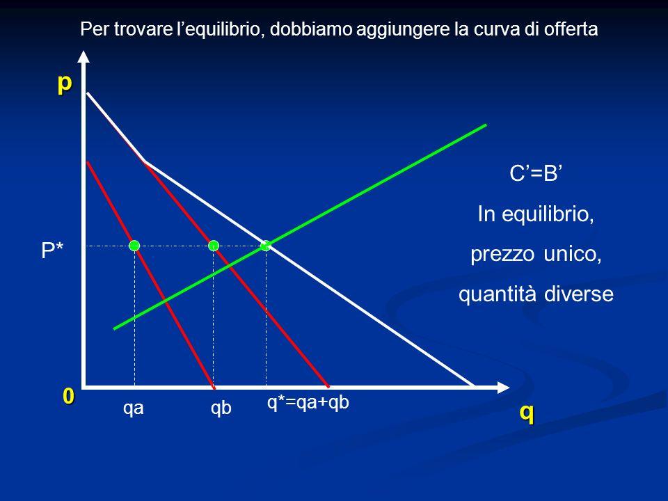 0 q p P* Per trovare lequilibrio, dobbiamo aggiungere la curva di offerta C=B In equilibrio, prezzo unico, quantità diverse q*=qa+qb qaqb