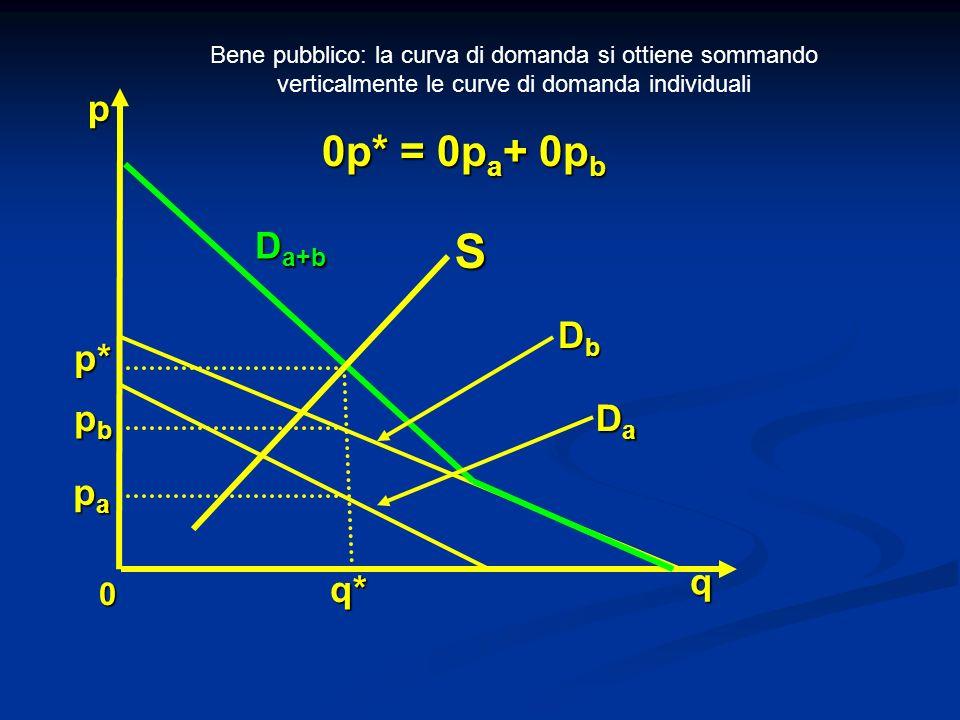 0 q p* p q* 0p* = 0p a + 0p b papapapa pbpbpbpb S D a+b DaDaDaDa DbDbDbDb Bene pubblico: la curva di domanda si ottiene sommando verticalmente le curv