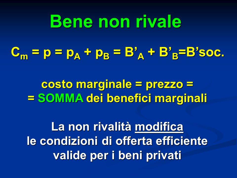 Bene non rivale C m = p = p A + p B = B A + B B =Bsoc. costo marginale = prezzo = = SOMMA dei benefici marginali La non rivalità modifica le condizion