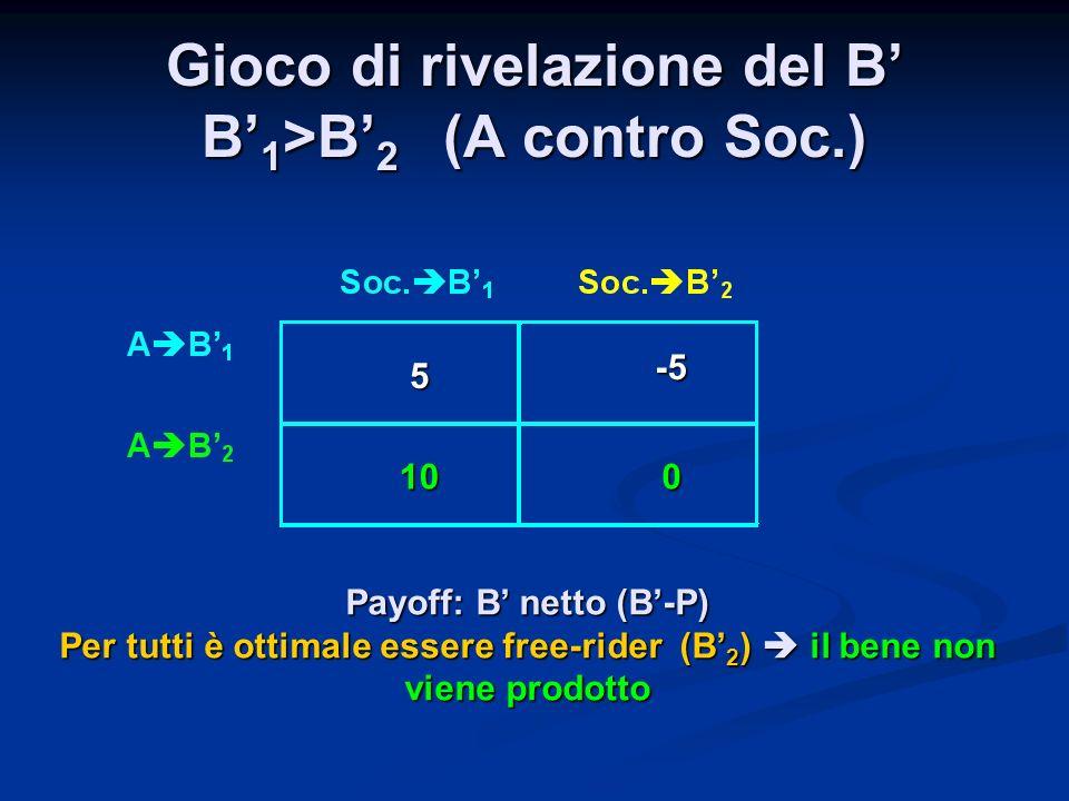 Gioco di rivelazione del B B 1 >B 2 (A contro Soc.) 5 -5 100 Payoff: B netto (B-P) Per tutti è ottimale essere free-rider (B 2 ) il bene non viene pro
