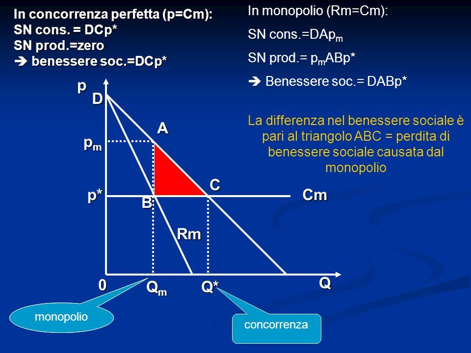 In concorrenza perfetta (p=Cm): SN cons. = DCp* SN prod.=zero benessere soc.=DCp* 0 QmQmQmQmQ* Q A B C Cm Rm pmpmpmpm p* p D In monopolio (Rm=Cm): SN