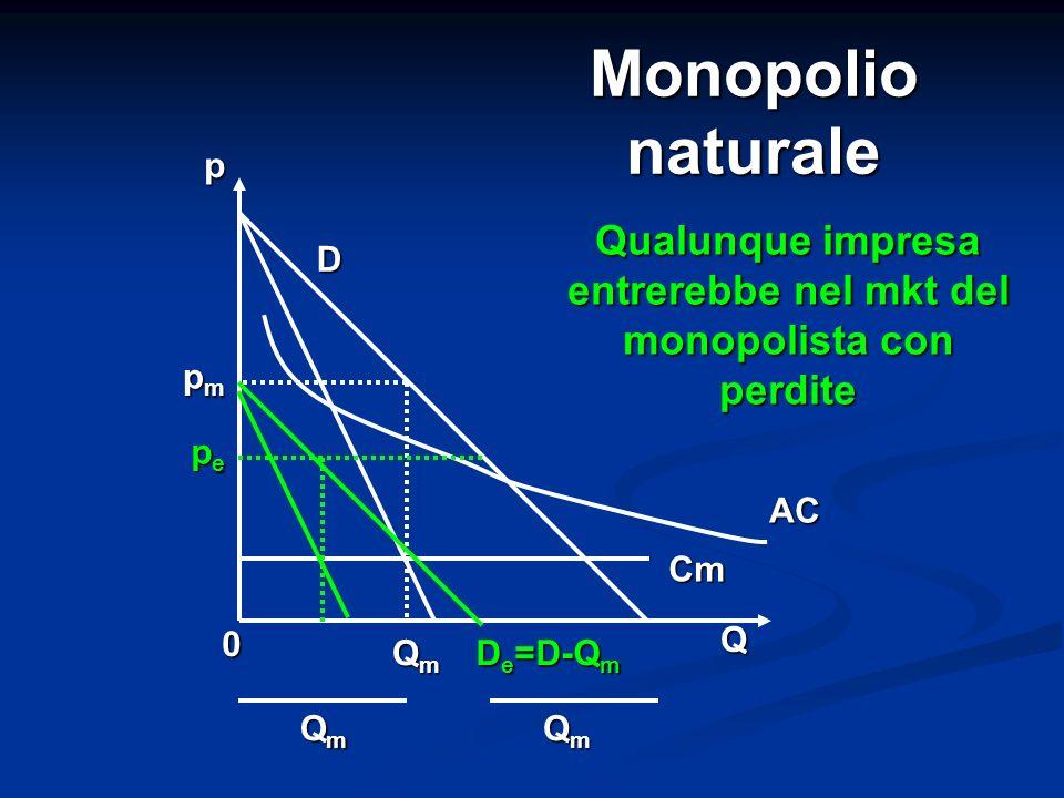 Monopolio naturale 0 QmQmQmQm Q pepepepe Cm pmpmpmpm p AC QmQmQmQm QmQmQmQm D e =D-Q m D Qualunque impresa entrerebbe nel mkt del monopolista con perd