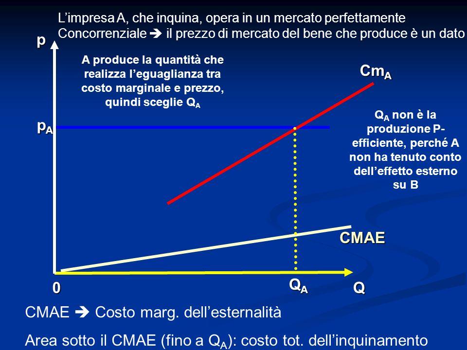 0Q p CMAE Cm A QAQAQAQA pApApApA Limpresa A, che inquina, opera in un mercato perfettamente Concorrenziale il prezzo di mercato del bene che produce è