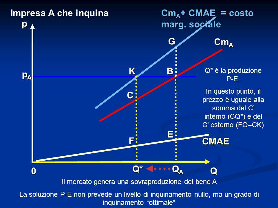 0Q p CMAE Cm A Cm A + CMAE = costo marg. sociale QAQAQAQAQ* E KB pApApApA Impresa A che inquina G C F Q* è la produzione P-E. In questo punto, il prez