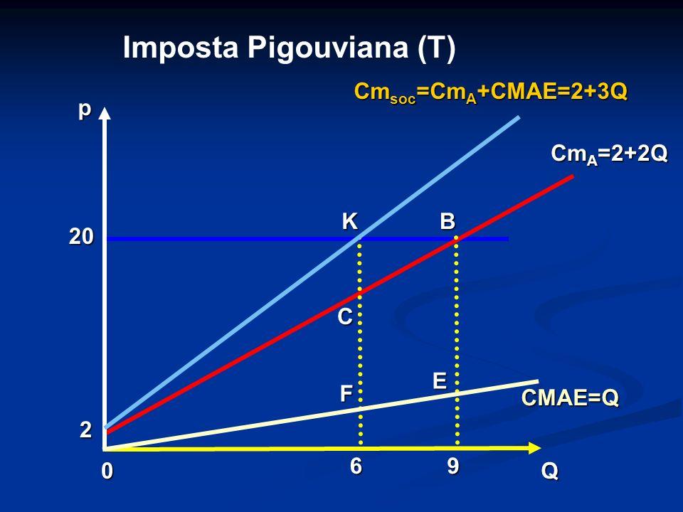 0Q p CMAE=Q Cm A =2+2Q Cm soc =Cm A +CMAE=2+3Q 96 F E KB C 20 Imposta Pigouviana (T) 2