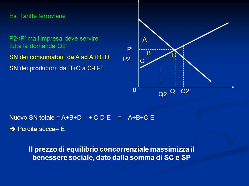 P Q 0 A B C E Q2 P2 Es. Tariffe ferroviarie P2<P ma limpresa deve servire tutta la domanda Q2 SN dei consumatori: da A ad A+B+D SN dei produttori: da