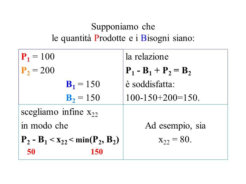 Riassumendo: deve essere: P 2 - B 1 < x 22 < min(P 2, B 2 ) e anche la condizione trovata prima per la risolubilità: P 1 - B 1 + P 2 = B 2 Facciamo un esempio numerico...